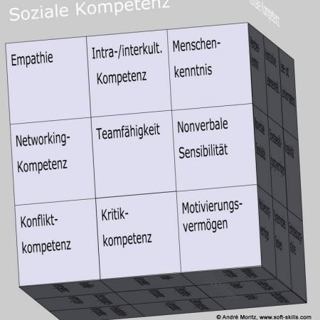 Sozialkompetenz als Kompetenzfeld im Soft Skills Würfel (© André Moritz, www.soft-skills.com)